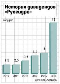 «Русгидро» обещает рекордные дивиденды
