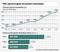 UC Rusal сокращает производство