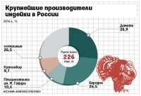 В компании «Евродон» собирается получить контроль Внешэкономбанк