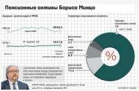 О1 Group вернула часть долга Московскому кредитному банку