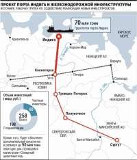 Дети Индиги: Троценко и Мельниченко готовы вложиться в арктический порт