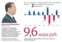 Россельхозбанк никак не может оправиться после Дмитрия Патрушева