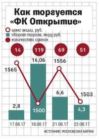 Тонущий банк «Траст» вкладывает миллиарды в «ФК Открытие»