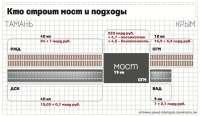 Затраты на проект Керченского моста перевалили за 300 млрд рублей