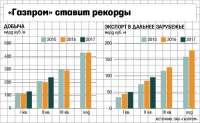 Газпром наращивает свои показатели